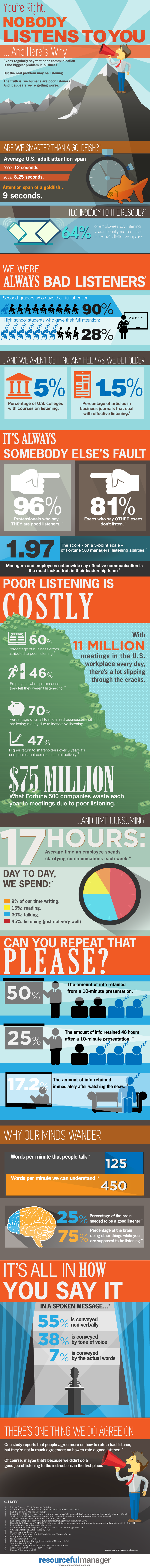 Listening infographic