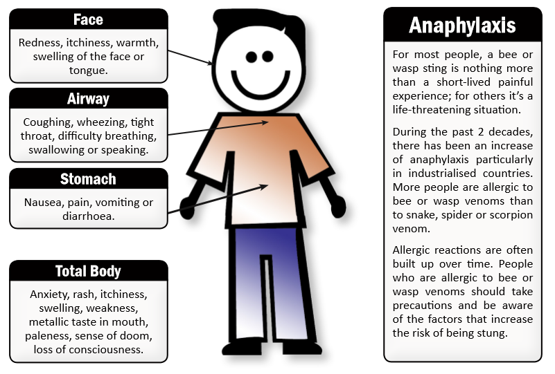 Anaphylaxis emergency Protocol